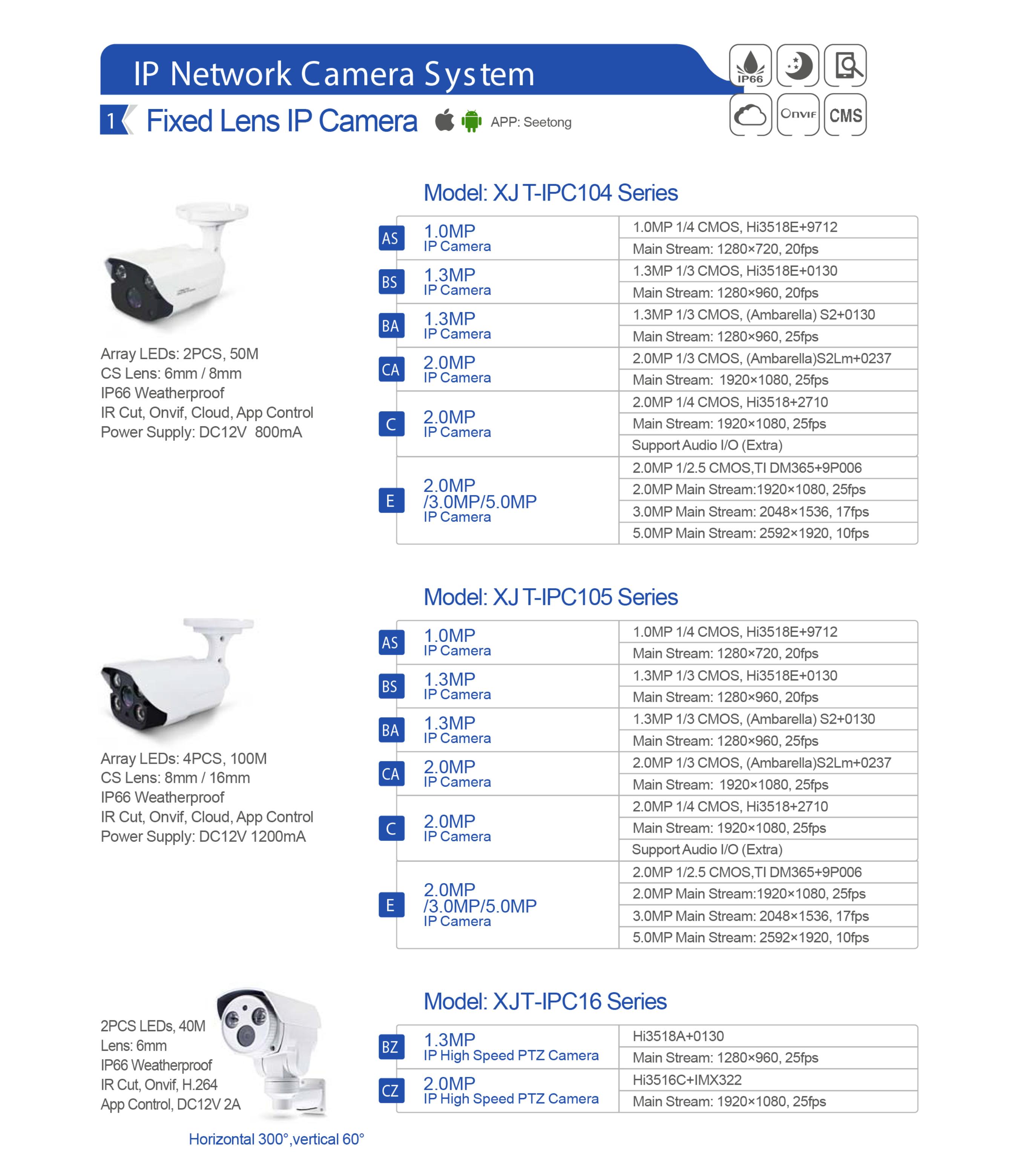 IP Network Camera System – XJ Trading LLC